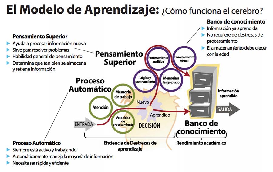 modelo-aprendizaje